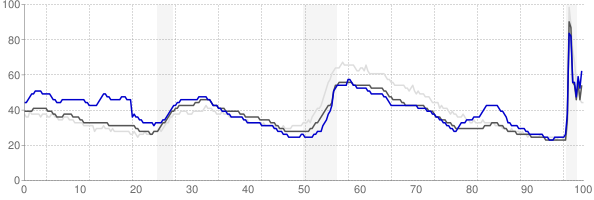 Longview, Texas monthly unemployment rate chart